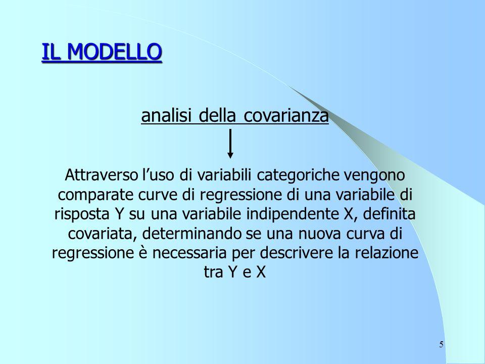 5 IL MODELLO analisi della covarianza Attraverso l'uso di variabili categoriche vengono comparate curve di regressione di una variabile di risposta Y