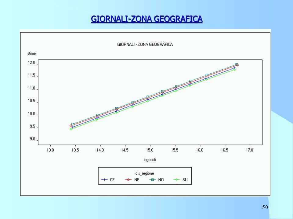 50 GIORNALI-ZONA GEOGRAFICA