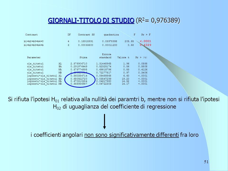 51 GIORNALI-TITOLO DI STUDIO (R 2 = 0,976389) Contrast DF Contrast SS quadratica F Pr > F b1=b2=b3=b4=0 4 0.15915991 0.03978998 205.85 <.0001 b1=b2=b3=b4=b 3 0.00033600 0.00011200 0.58 0.6329 Errore Parameter Stima standard Valore t Pr > |t| cls_titstu1 AL 2.578906710 1.31448965 1.96 0.0588 cls_titstu1 BA 0.291976449 0.52325174 0.56 0.5808 cls_titstu1 MA 0.579774995 0.69815796 0.83 0.4126 cls_titstu1 MB 0.699528916 0.72277817 0.97 0.3406 logcosti*cls_titstu1 AL 0.560354714 0.08488868 6.60 <.0001 logcosti*cls_titstu1 BA 0.680922720 0.03547299 19.20 <.0001 logcosti*cls_titstu1 MA 0.670310254 0.04617980 14.52 <.0001 logcosti*cls_titstu1 MB 0.668956987 0.04722303 14.17 <.0001 Si rifiuta l'ipotesi H 01 relativa alla nullità dei paramtri b, mentre non si rifiuta l'ipotesi H 02 di uguaglianza del coefficiente di regressione i coefficienti angolari non sono significativamente differenti fra loro