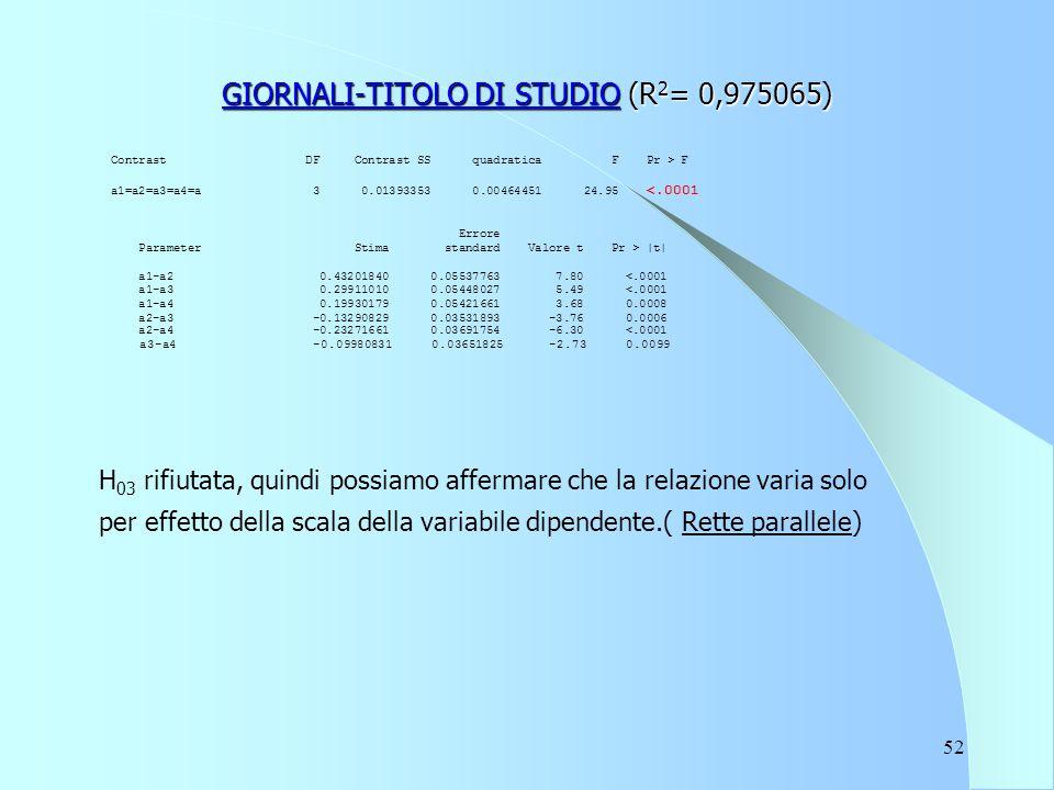 52 GIORNALI-TITOLO DI STUDIO (R 2 = 0,975065) Contrast DF Contrast SS quadratica F Pr > F a1=a2=a3=a4=a 3 0.01393353 0.00464451 24.95 <.0001 Errore Parameter Stima standard Valore t Pr > |t| a1-a2 0.43201840 0.05537763 7.80 <.0001 a1-a3 0.29911010 0.05448027 5.49 <.0001 a1-a4 0.19930179 0.05421661 3.68 0.0008 a2-a3 -0.13290829 0.03531893 -3.76 0.0006 a2-a4 -0.23271661 0.03691754 -6.30 <.0001 a3-a4 -0.09980831 0.03651825 -2.73 0.0099 H 03 rifiutata, quindi possiamo affermare che la relazione varia solo per effetto della scala della variabile dipendente.( Rette parallele)