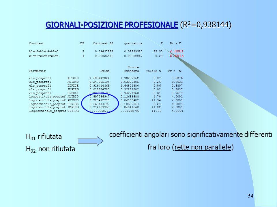 54 GIORNALI-POSIZIONE PROFESIONALE (R 2 =0,938144) Contrast DF Contrast SS quadratica F Pr > F b1=b2=b3=b4=b5=0 5 0.14497598 0.02899520 95.50 <.0001 b1=b2=b3=b4=b5=b 4 0.00035466 0.00008867 0.29 0.8813 Errore Parameter Stima standard Valore t Pr > |t| cls_posprof1 ALTRID 1.689447324 1.93287162 0.87 0.3876 cls_posprof1 AUTONO -0.247805104 0.93830385 -0.26 0.7931 cls_posprof1 DIRIGE 0.916414363 1.64501880 0.56 0.5807 cls_posprof1 IMPIEG 0.018984780 0.92281502 0.02 0.9837 cls_posprof1 OPERAI -0.292918698 0.94274753 -0.31 0.7577 logcosti*cls_posprof ALTRID 0.597296947 0.12696688 4.70 <.0001 logcosti*cls_posprof AUTONO 0.729412219 0.06109402 11.94 <.0001 logcosti*cls_posprof DIRIGE 0.658614692 0.10552164 6.24 <.0001 logcosti*cls_posprof IMPIEG 0.714199955 0.06041648 11.82 <.0001 logcosti*cls_posprof OPERAI 0.722698217 0.06240792 11.58 <.0001 H 01 rifiutata H 02 non rifiutata coefficienti angolari sono significativamente differenti fra loro (rette non parallele)