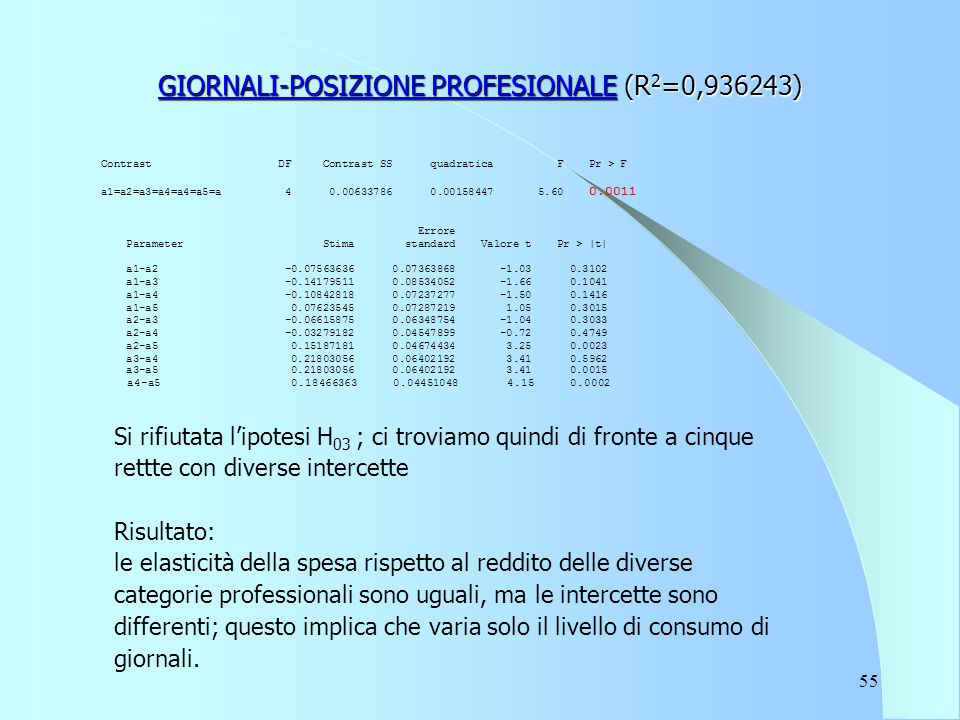 55 GIORNALI-POSIZIONE PROFESIONALE (R 2 =0,936243) Contrast DF Contrast SS quadratica F Pr > F a1=a2=a3=a4=a4=a5=a 4 0.00633786 0.00158447 5.60 0.0011 Errore Parameter Stima standard Valore t Pr > |t| a1-a2 -0.07563636 0.07363868 -1.03 0.3102 a1-a3 -0.14179511 0.08534052 -1.66 0.1041 a1-a4 -0.10842818 0.07237277 -1.50 0.1416 a1-a5 0.07623545 0.07287219 1.05 0.3015 a2-a3 -0.06615875 0.06348754 -1.04 0.3033 a2-a4 -0.03279182 0.04547899 -0.72 0.4749 a2-a5 0.15187181 0.04674434 3.25 0.0023 a3-a4 0.21803056 0.06402192 3.41 0.5962 a3-a5 0.21803056 0.06402192 3.41 0.0015 a4-a5 0.18466363 0.04451048 4.15 0.0002 Si rifiutata l'ipotesi H 03 ; ci troviamo quindi di fronte a cinque rettte con diverse intercette Risultato: le elasticità della spesa rispetto al reddito delle diverse categorie professionali sono uguali, ma le intercette sono differenti; questo implica che varia solo il livello di consumo di giornali.