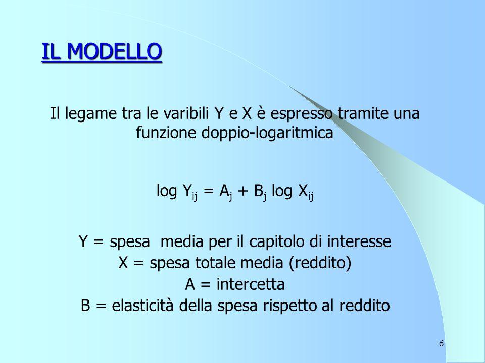 6 IL MODELLO Il legame tra le varibili Y e X è espresso tramite una funzione doppio-logaritmica log Y ij = A j + B j log X ij Y = spesa media per il capitolo di interesse X = spesa totale media (reddito) A = intercetta B = elasticità della spesa rispetto al reddito