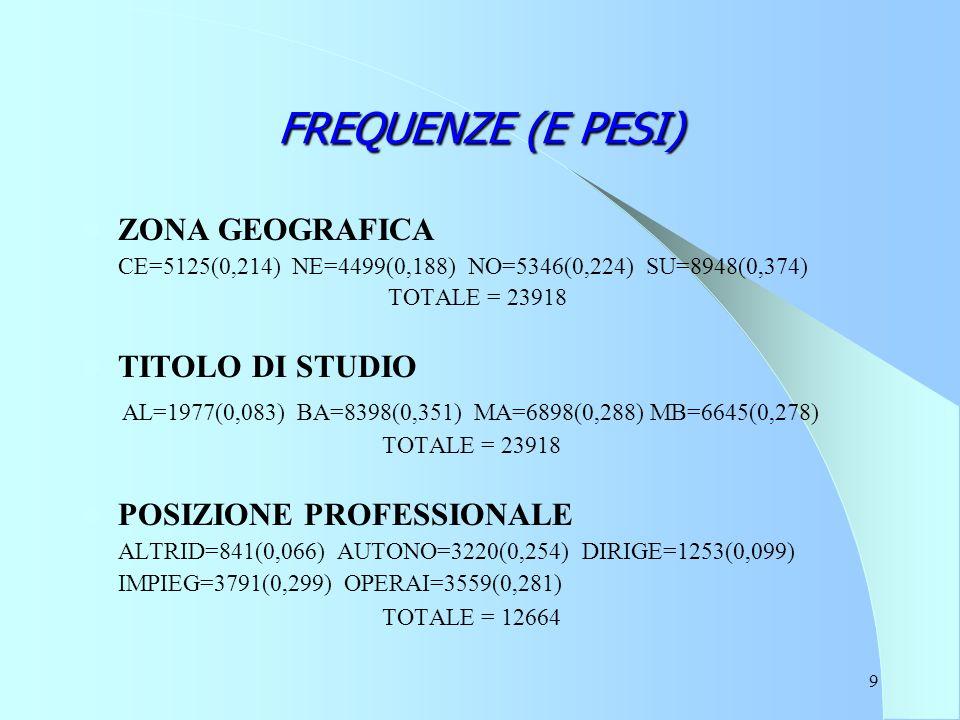 9 FREQUENZE (E PESI) ZONA GEOGRAFICA CE=5125(0,214) NE=4499(0,188) NO=5346(0,224) SU=8948(0,374) TOTALE = 23918 TITOLO DI STUDIO AL=1977(0,083) BA=8398(0,351) MA=6898(0,288) MB=6645(0,278) TOTALE = 23918 POSIZIONE PROFESSIONALE ALTRID=841(0,066) AUTONO=3220(0,254) DIRIGE=1253(0,099) IMPIEG=3791(0,299) OPERAI=3559(0,281) TOTALE = 12664