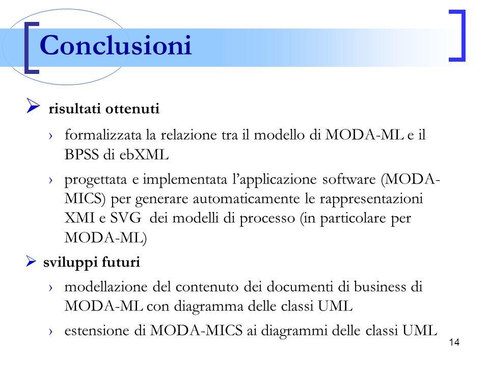 14  risultati ottenuti ›formalizzata la relazione tra il modello di MODA-ML e il BPSS di ebXML ›progettata e implementata l'applicazione software (MO