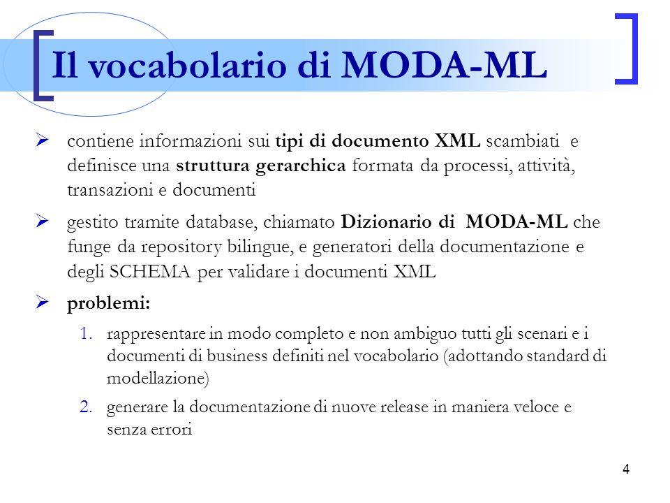 4 Il vocabolario di MODA-ML  contiene informazioni sui tipi di documento XML scambiati e definisce una struttura gerarchica formata da processi, atti