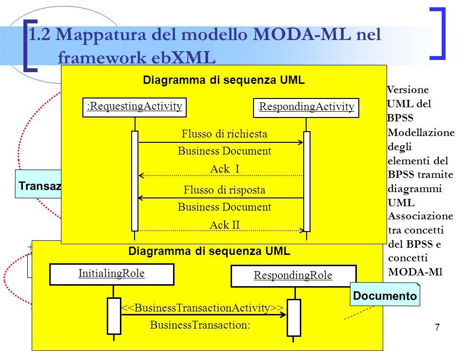 8 Modello MODA-ML  tutte le informazioni modellate tramite diagrammi di sequenza Attore Due Attore Uno > BD: > BD: Descrizione Nome Processo Descrizione Nome Attività Descrizione Ordine BD:TEXOrd.xml Risposta Ordine BD:TEXOrdResp.xml Confezio nista Fornitore Tessuti Fornitura Tessuti Acquisto Tessuti 1.3 Modellazione UMM dei processi MODA-ML Istanza Descrizione