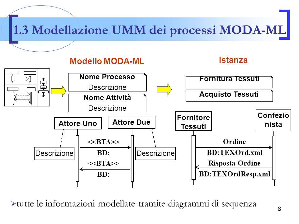 9 … … … … … …TEXOrd.xml … …TEXOrdResp.xml …  XMI (XML metadata interchange) › è uno standard OMG basato su XML › consente di rappresentare i diagrammi UML in formato machine-understandable Ordine BD:TEXOrd.xml Risposta Ordine BD:TEXOrdResp.xml Confezio nista Fornitore Tessuti Fornitura Tessuti Acquisto Tessuti 1.4 Rappresentazione dei diagrammi UML in XMI