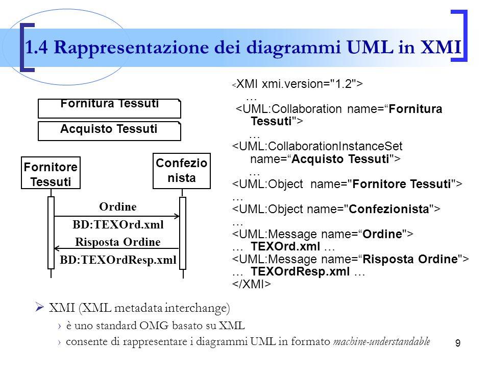 9 … … … … … …TEXOrd.xml … …TEXOrdResp.xml …  XMI (XML metadata interchange) › è uno standard OMG basato su XML › consente di rappresentare i diagramm