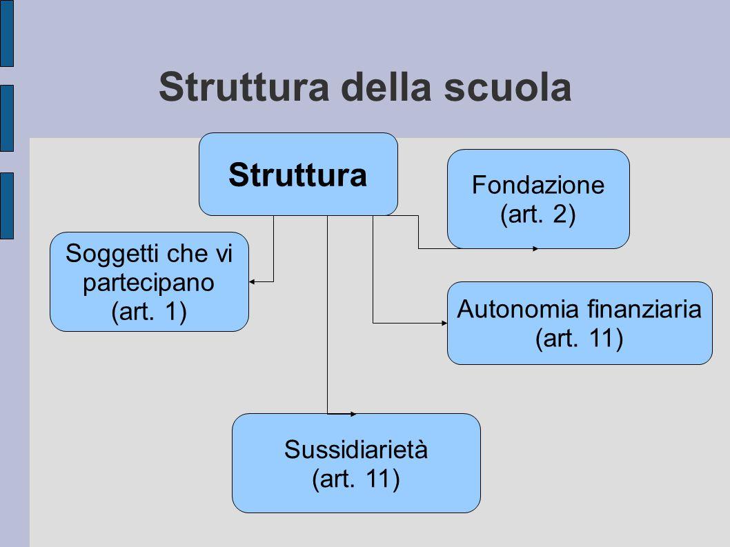 Struttura della scuola Struttura Sussidiarietà (art.