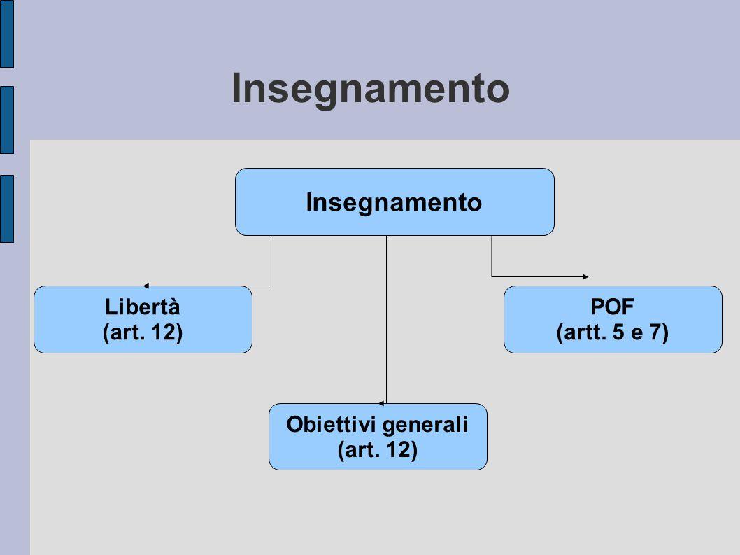 Insegnamento Libertà (art. 12) Obiettivi generali (art. 12) POF (artt. 5 e 7)
