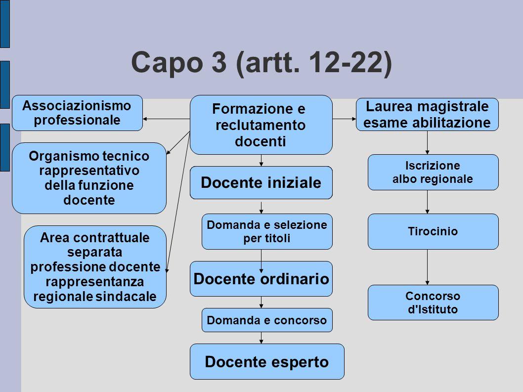 Capo 3 (artt. 12-22) Formazione e reclutamento docenti Associazionismo professionale Organismo tecnico rappresentativo della funzione docente Area con