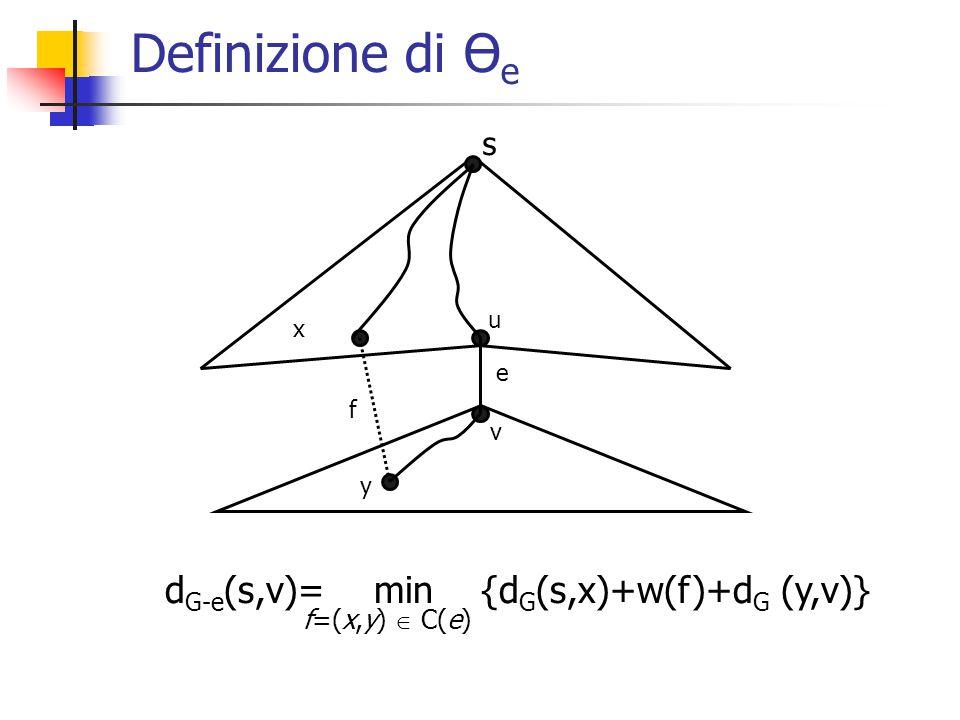 Calcolare d G-e (r,v) (e quindi Ө e ) vuol dire individuare l'arco f * tale che: Definizione di Ө e f * = arg min {d G (s,x)+w(f)+d G (y,v)} f=(x,y)  C(e) = arg min {d G (s,x)+w(f)+d G (y,v)+d G (s,v)} f=(x,y)  C(e) Perché d G (s,v) non dipende da f lo chiamo k(f) Osservazione: k(f) è un valore univocamente associato all'arco f Se f è un arco del taglio per e, e'  S G (s), il valore k(f) è lo stesso