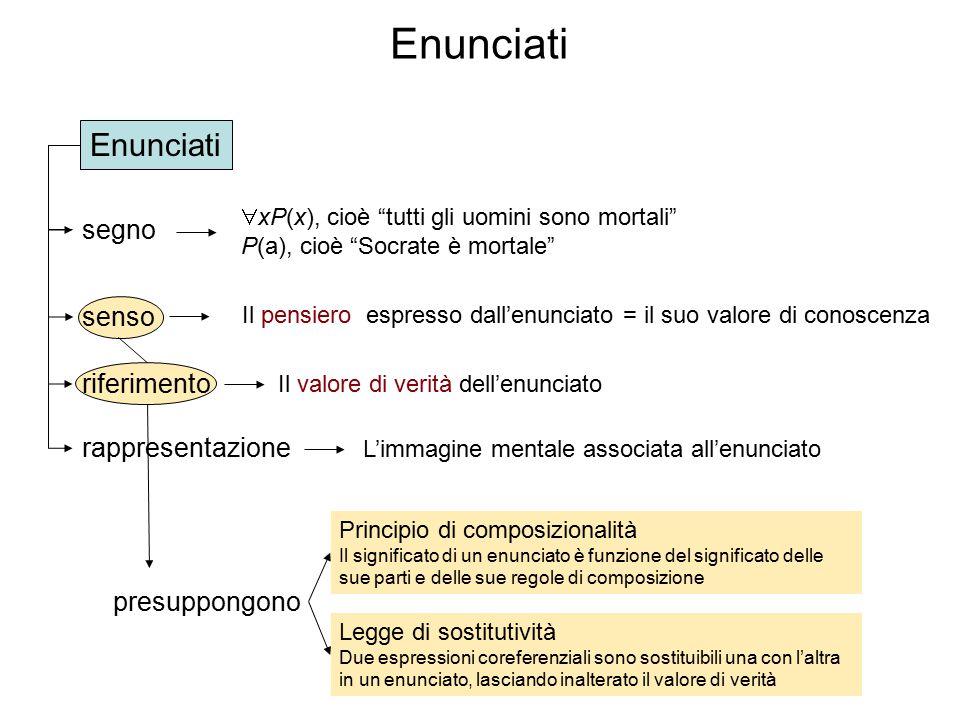 Uso e menzione « Tullio ha sei lettere» «Tullio = Cicerone» « Cicerone ha sei lettere» ?