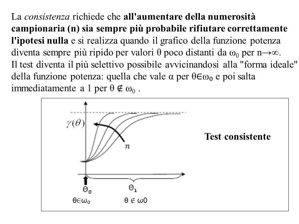 La consistenza richiede che all'aumentare della numerosità campionaria (n) sia sempre più probabile rifiutare correttamente l'ipotesi nulla e si reali