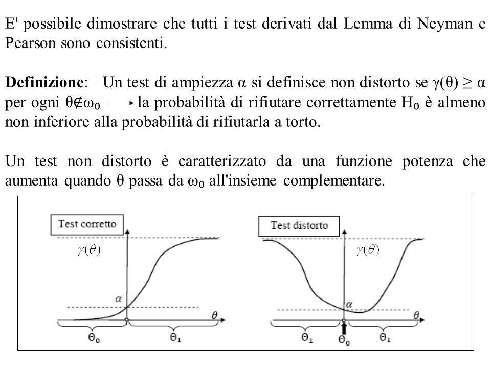 E' possibile dimostrare che tutti i test derivati dal Lemma di Neyman e Pearson sono consistenti. Definizione: Un test di ampiezza α si definisce non