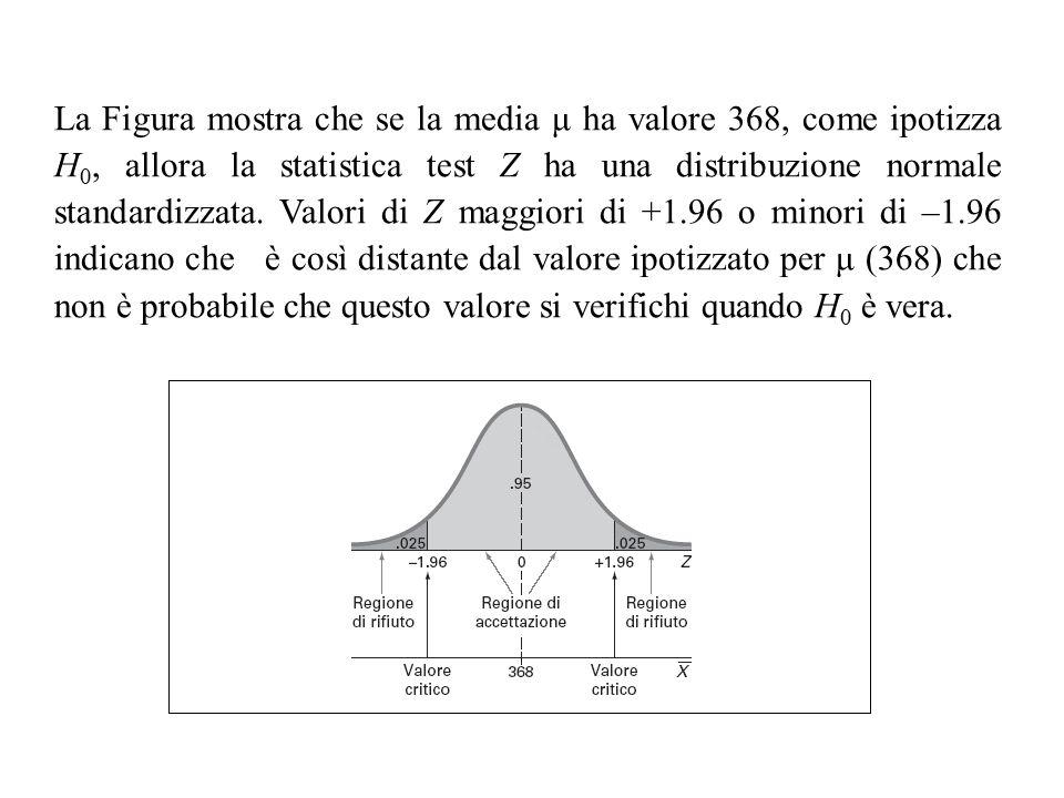 La Figura mostra che se la media μ ha valore 368, come ipotizza H 0, allora la statistica test Z ha una distribuzione normale standardizzata. Valori d