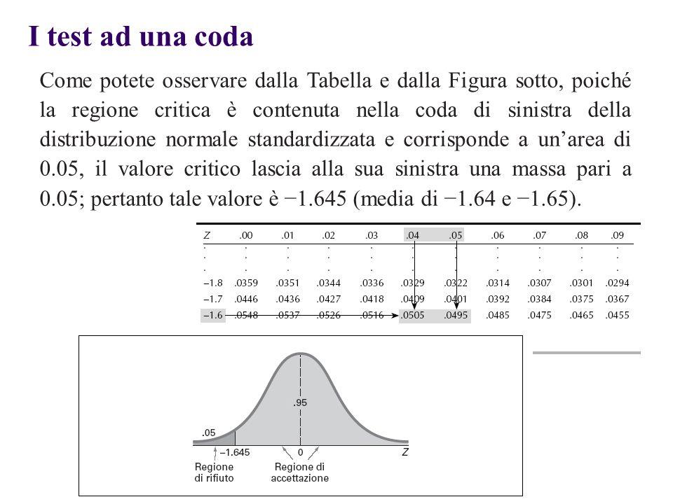 Come potete osservare dalla Tabella e dalla Figura sotto, poiché la regione critica è contenuta nella coda di sinistra della distribuzione normale sta