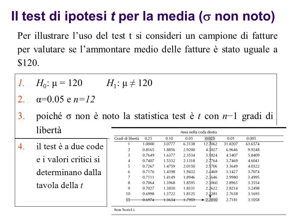 Per illustrare l'uso del test t si consideri un campione di fatture per valutare se l'ammontare medio delle fatture è stato uguale a $120. Il test di