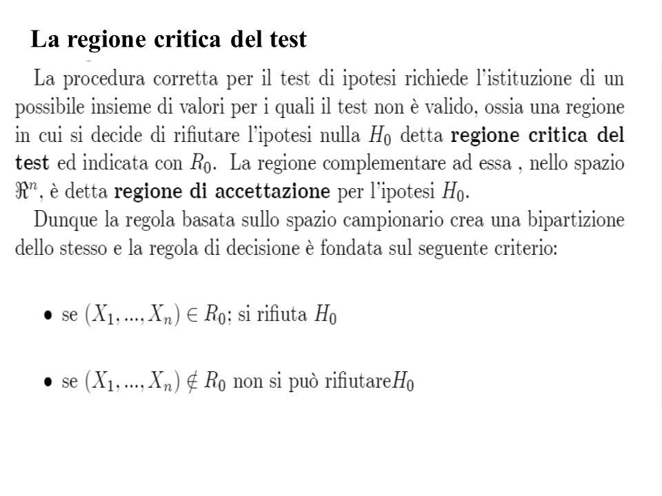 La regola decisionale crea quindi una bipartizione dello spazio campionario: La regola definita tramite (X 1,...,X n ) sulla base di R 0 si traduce in una regola fondata sulla statistica T n = T(X 1,...,X n ) detta statistica-test: Se Tn appartiene alla regione critica (C 0 ) allora si rifiuta l'ipotesi nulla.