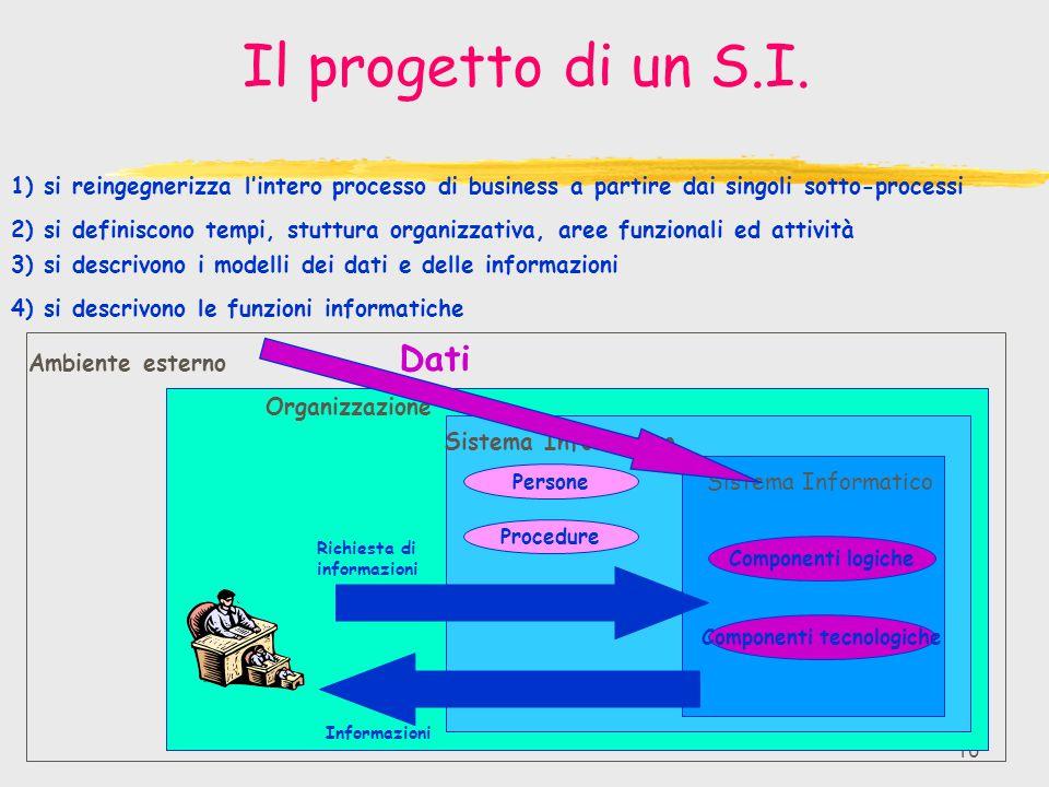 10 Il progetto di un S.I. Ambiente esterno Sistema Informatico Organizzazione Sistema Informativo Componenti logiche Componenti tecnologiche Persone P