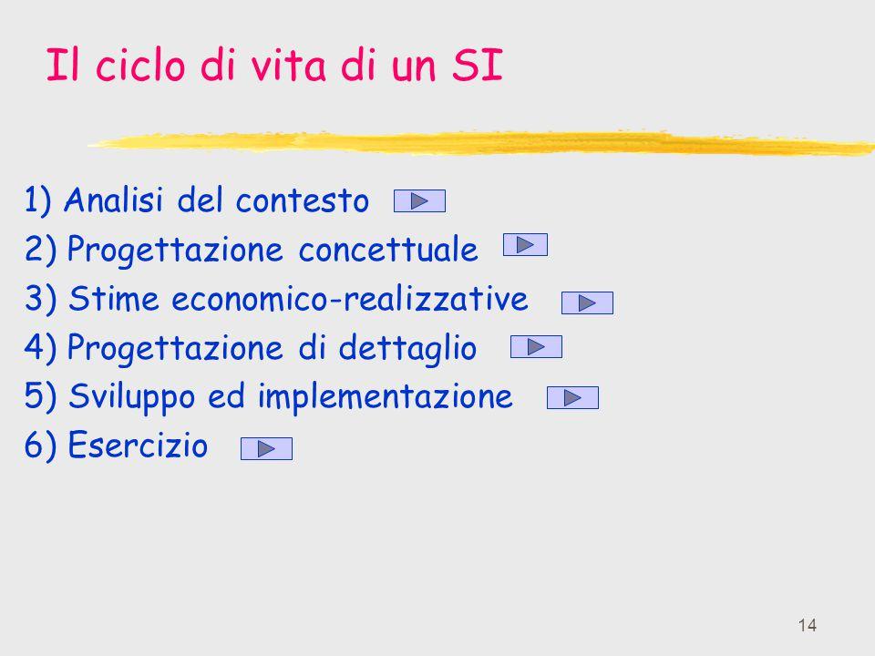 14 Il ciclo di vita di un SI 1) Analisi del contesto 2) Progettazione concettuale 3) Stime economico-realizzative 4) Progettazione di dettaglio 5) Svi