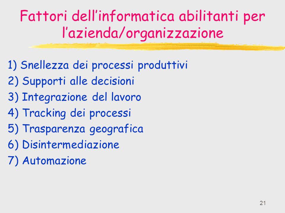 21 Fattori dell'informatica abilitanti per l'azienda/organizzazione 1) Snellezza dei processi produttivi 2) Supporti alle decisioni 3) Integrazione de
