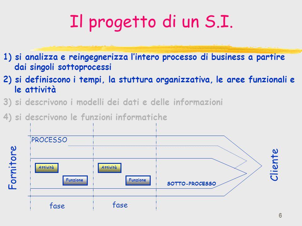 6 Il progetto di un S.I. Funzione Attività fase PROCESSO SOTTO-PROCESSO Fornitore Cliente 1) si analizza e reingegnerizza l'intero processo di busines
