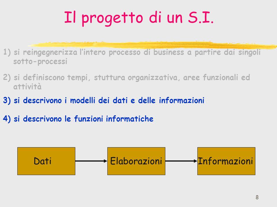 8 Il progetto di un S.I. ElaborazioniDatiInformazioni 1) si reingegnerizza l'intero processo di business a partire dai singoli sotto-processi 2) si de