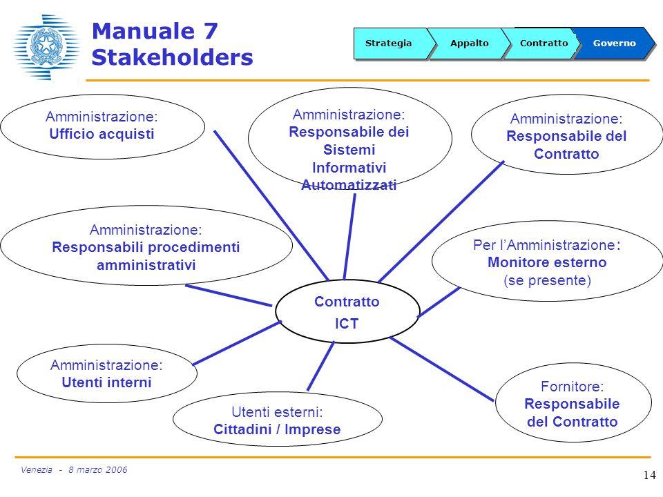 Venezia - 8 marzo 2006 14 Manuale 7 Stakeholders Amministrazione: Ufficio acquisti Utenti esterni: Cittadini / Imprese Contratto ICT Amministrazione: Utenti interni Amministrazione: Responsabili procedimenti amministrativi Per l'Amministrazione : Monitore esterno (se presente) Fornitore: Responsabile del Contratto Amministrazione: Responsabile del Contratto Amministrazione: Responsabile dei Sistemi Informativi Automatizzati GovernoContrattoAppaltoStrategia