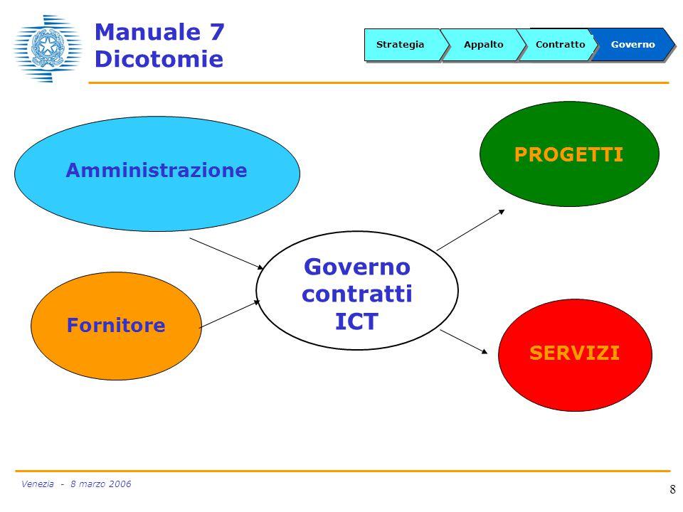 Venezia - 8 marzo 2006 8 Governo contratti ICT Amministrazione PROGETTI SERVIZI Fornitore GovernoContrattoAppaltoStrategia Manuale 7 Dicotomie