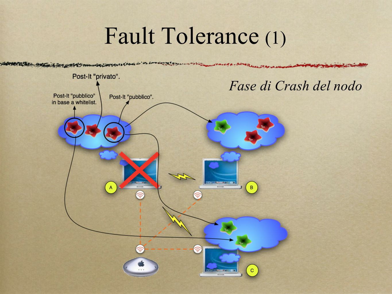 Fault Tolerance (1) Fase di Crash del nodo