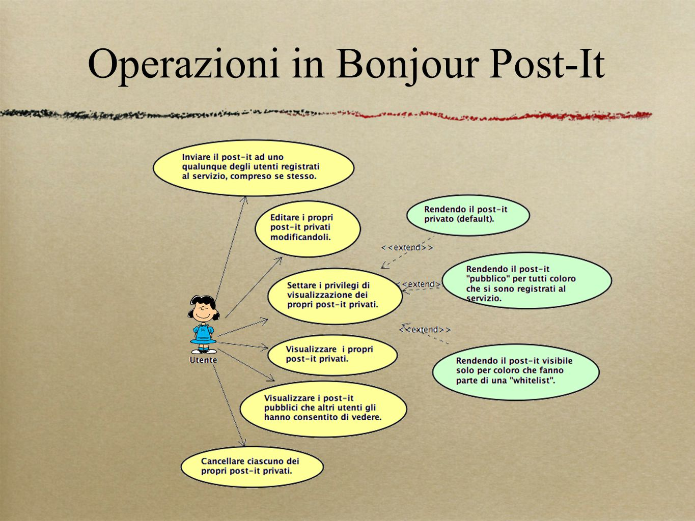 Operazioni in Bonjour Post-It