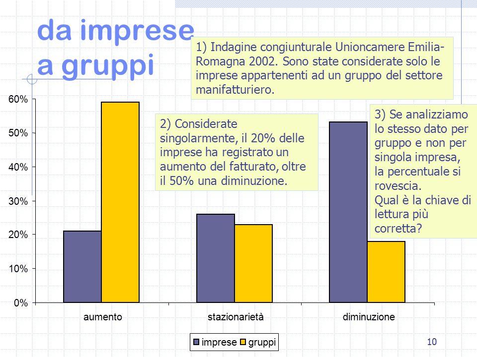 10 da imprese a gruppi 0% 10% 20% 30% 40% 50% 60% aumentostazionarietàdiminuzione impresegruppi 2) Considerate singolarmente, il 20% delle imprese ha registrato un aumento del fatturato, oltre il 50% una diminuzione.