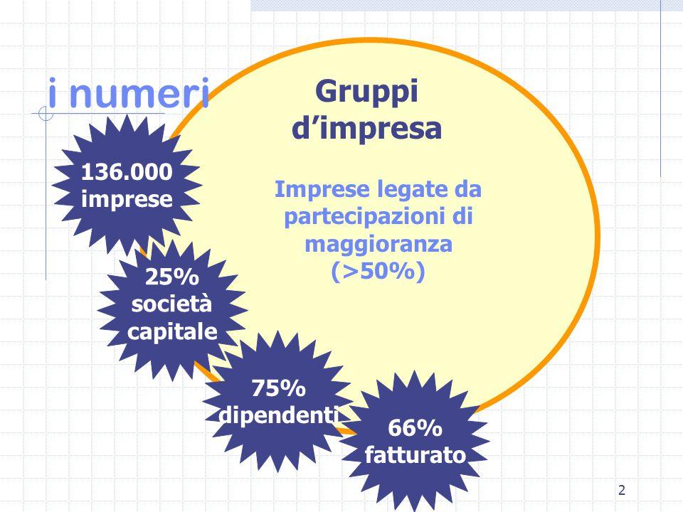 2 i numeri 136.000 imprese 25% società capitale 75% dipendenti 66% fatturato Gruppi d'impresa Imprese legate da partecipazioni di maggioranza (>50%)
