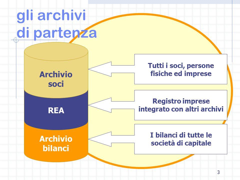 3 gli archivi di partenza Tutti i soci, persone fisiche ed imprese Archivio soci Archivio bilanci Registro imprese integrato con altri archivi REA I bilanci di tutte le società di capitale