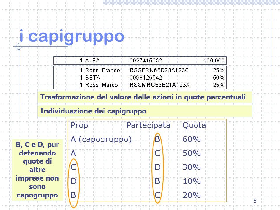 5 i capigruppo Trasformazione del valore delle azioni in quote percentuali Individuazione dei capigruppo PropPartecipataQuota A (capogruppo)B60% AC50% CD30% DB10% BC20% B, C e D, pur detenendo quote di altre imprese non sono capogruppo