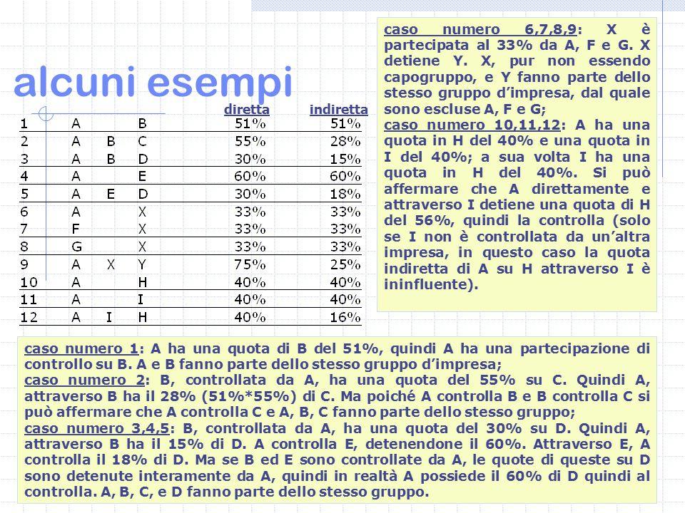 7 alcuni esempi caso numero 1: A ha una quota di B del 51%, quindi A ha una partecipazione di controllo su B.