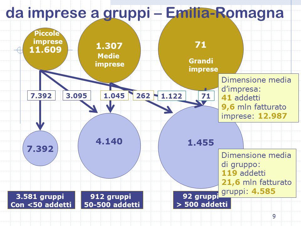 9 11.609 1.307 71 7.392 4.140 1.455 7.3923.095 1.122 1.045262 71 Piccole imprese Medie imprese Grandi imprese 3.581 gruppi Con <50 addetti 912 gruppi 50-500 addetti 92 gruppi > 500 addetti da imprese a gruppi – Emilia-Romagna Dimensione media d'impresa: 41 addetti 9,6 mln fatturato imprese: 12.987 Dimensione media di gruppo: 119 addetti 21,6 mln fatturato gruppi: 4.585