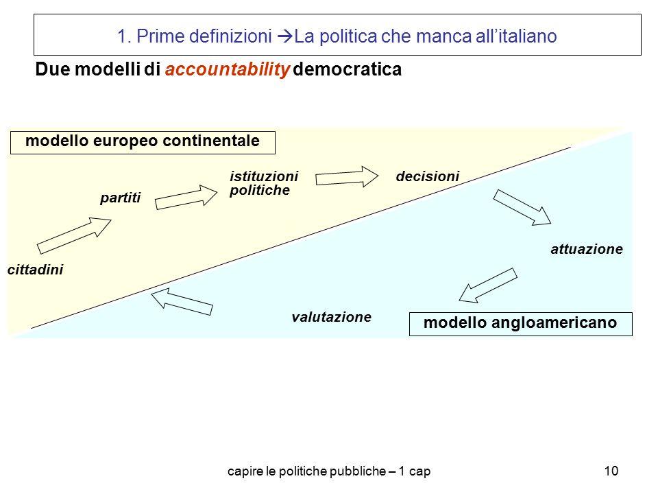 capire le politiche pubbliche – 1 cap10 1. Prime definizioni  La politica che manca all'italiano cittadini decisioni attuazione valutazione partiti i