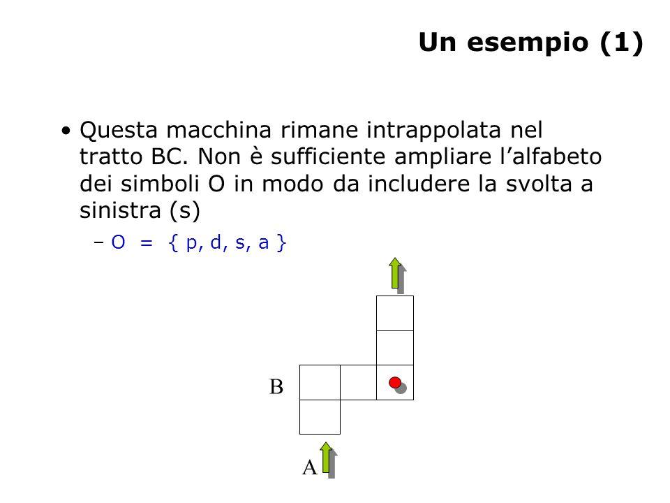 Un esempio (1) Questa macchina rimane intrappolata nel tratto BC. Non è sufficiente ampliare l'alfabeto dei simboli O in modo da includere la svolta a