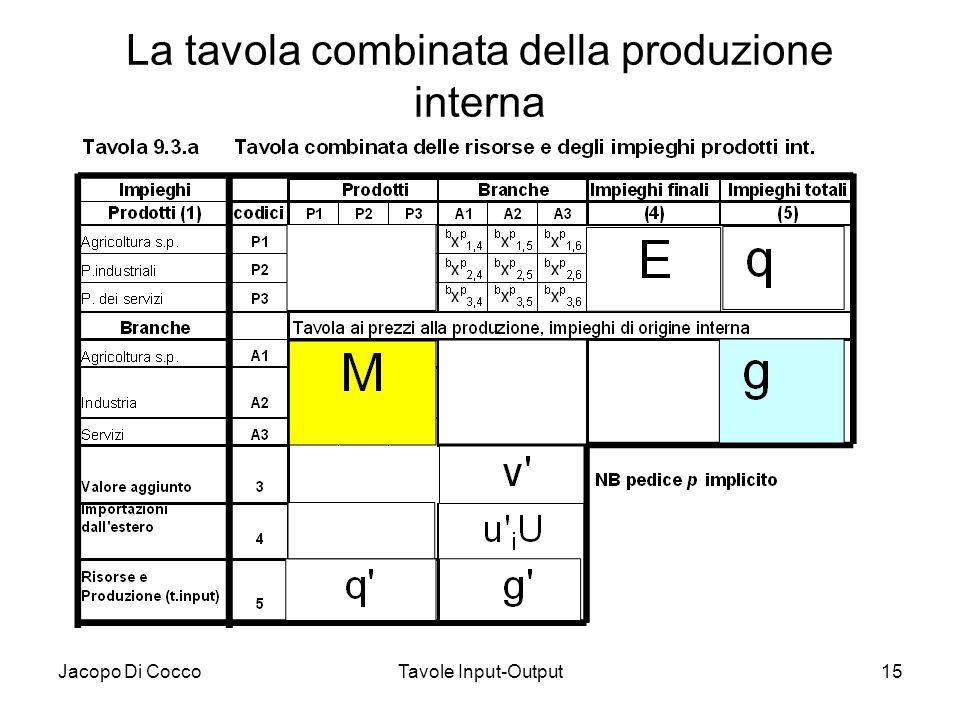 Jacopo Di CoccoTavole Input-Output15 La tavola combinata della produzione interna