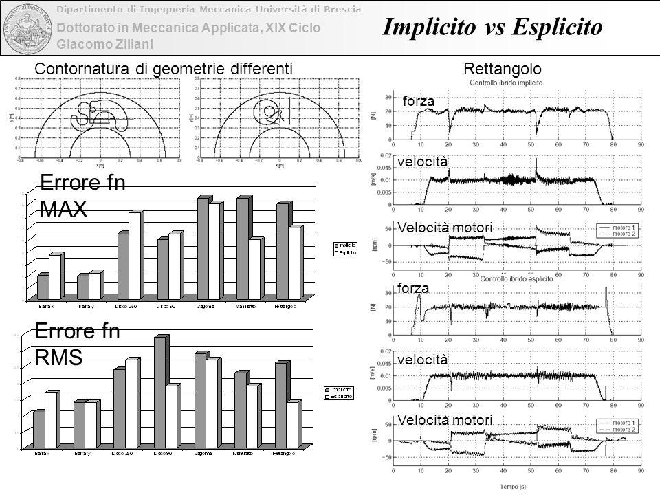 Dottorato in Meccanica Applicata, XIX Ciclo Dipartimento di Ingegneria Meccanica Università di Brescia Giacomo Ziliani Implicito vs Esplicito Contornatura di geometrie differentiRettangolo Errore fn MAX Errore fn RMS forza velocità forza Velocità motori