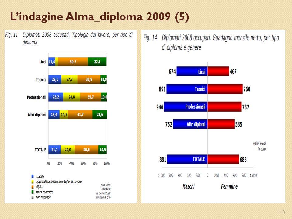 10 L'indagine Alma_diploma 2009 (5)