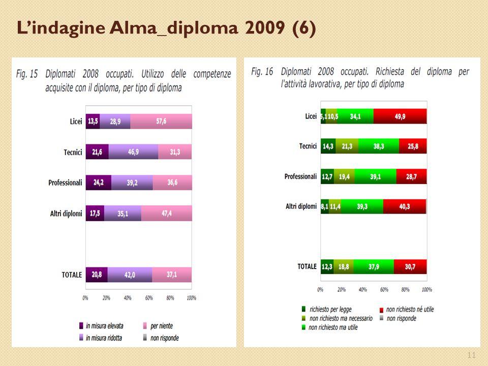 11 L'indagine Alma_diploma 2009 (6)