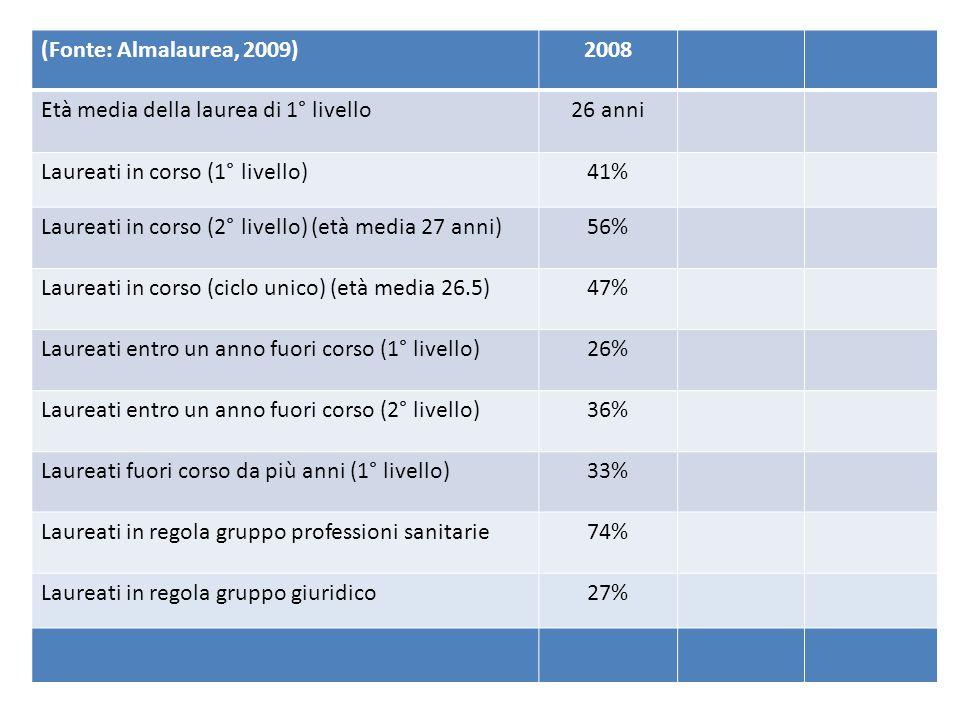(Fonte: Almalaurea, 2009)2008 Età media della laurea di 1° livello26 anni Laureati in corso (1° livello)41% Laureati in corso (2° livello) (età media 27 anni)56% Laureati in corso (ciclo unico) (età media 26.5)47% Laureati entro un anno fuori corso (1° livello)26% Laureati entro un anno fuori corso (2° livello)36% Laureati fuori corso da più anni (1° livello)33% Laureati in regola gruppo professioni sanitarie74% Laureati in regola gruppo giuridico27%