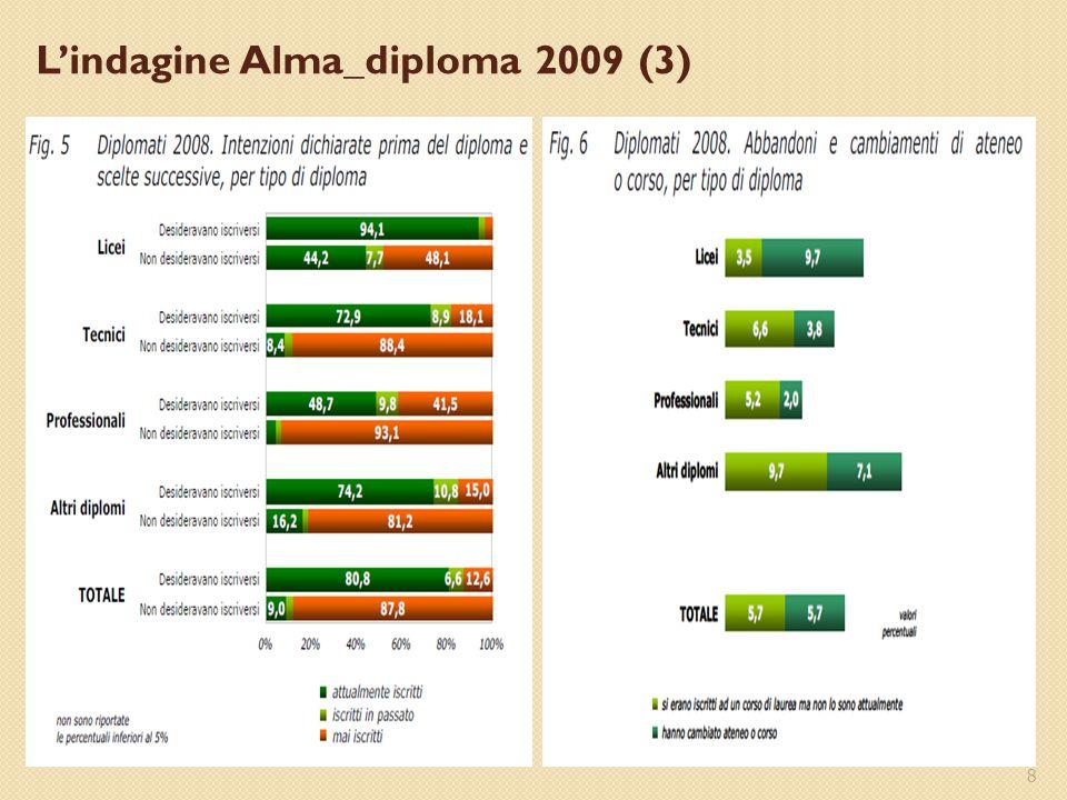 8 L'indagine Alma_diploma 2009 (3)