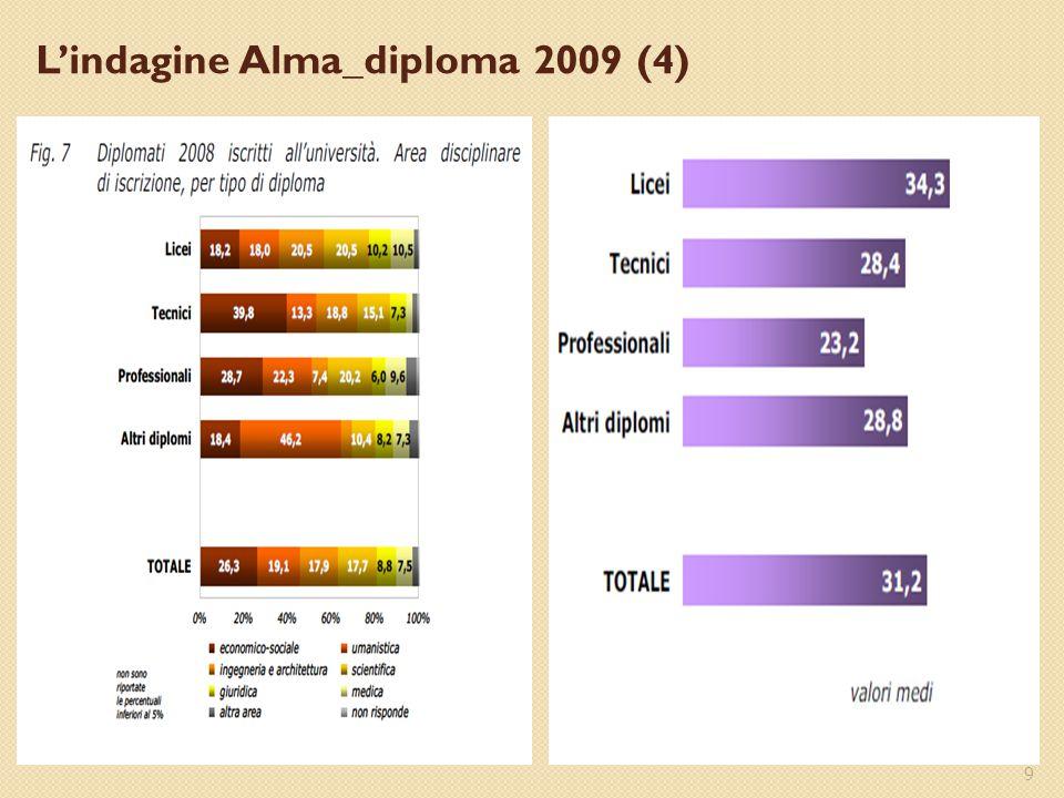 9 L'indagine Alma_diploma 2009 (4)
