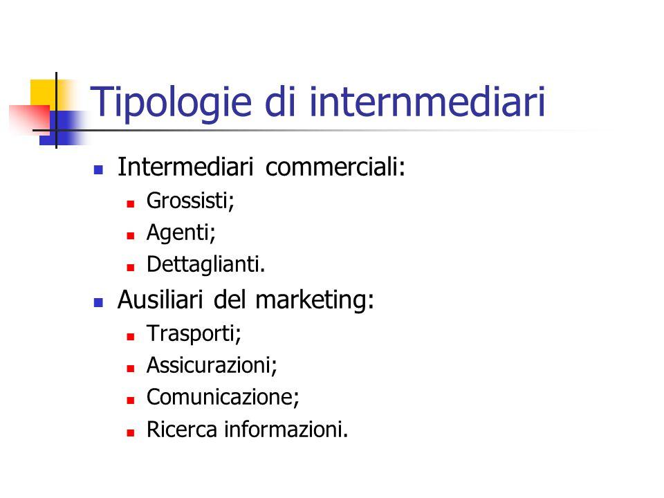 Le funzioni degli intermediari e degli ausiliari Tecnica; Distributiva; Promozione ed assistenza; Finanziaria.