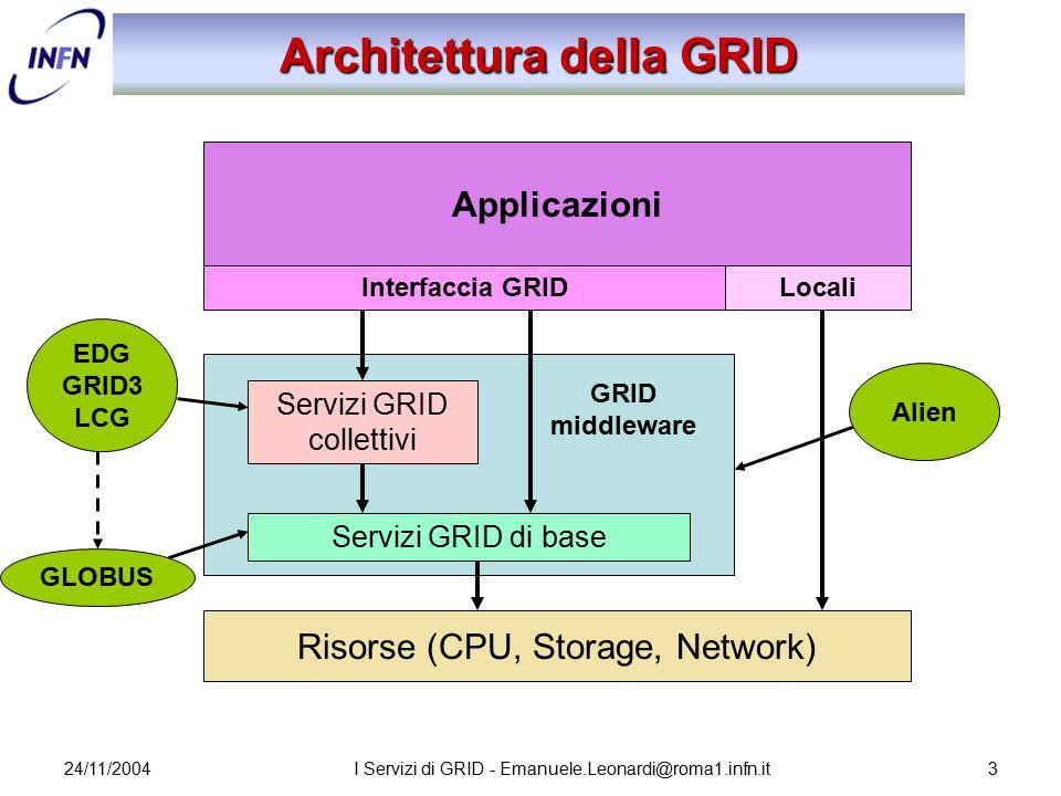 24/11/2004I Servizi di GRID - Emanuele.Leonardi@roma1.infn.it3 GRID middleware Architettura della GRID Risorse (CPU, Storage, Network) Applicazioni In